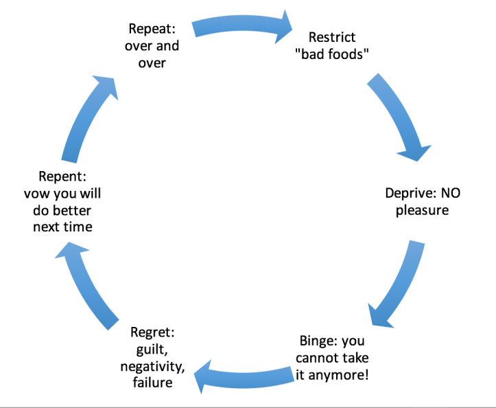 Restrict, deprive, binge, regret, repent, repeat - the vicious diet cycle